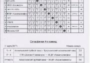 II открытый чемпионат любительской волейбольной лиги г. Альметьевска среди мужских команд 2017